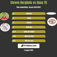Steven Berghuis vs Guus Til h2h player stats