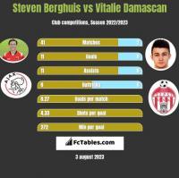 Steven Berghuis vs Vitalie Damascan h2h player stats