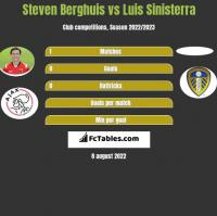 Steven Berghuis vs Luis Sinisterra h2h player stats