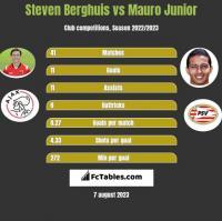 Steven Berghuis vs Mauro Junior h2h player stats