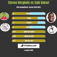 Steven Berghuis vs Said Bakari h2h player stats