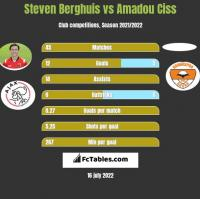 Steven Berghuis vs Amadou Ciss h2h player stats