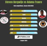 Steven Bergwijn vs Adama Traore h2h player stats