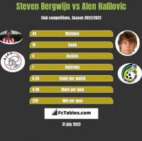 Steven Bergwijn vs Alen Halilovic h2h player stats