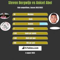 Steven Bergwijn vs Anicet Abel h2h player stats