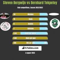 Steven Bergwijn vs Bernhard Tekpetey h2h player stats