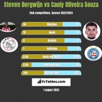 Steven Bergwijn vs Cauly Oliveira Souza h2h player stats