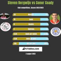 Steven Bergwijn vs Conor Coady h2h player stats