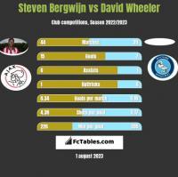 Steven Bergwijn vs David Wheeler h2h player stats