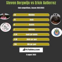 Steven Bergwijn vs Erick Gutierrez h2h player stats