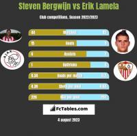 Steven Bergwijn vs Erik Lamela h2h player stats
