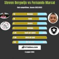 Steven Bergwijn vs Fernando Marcal h2h player stats