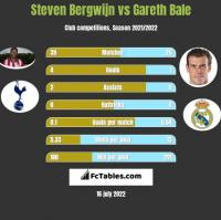 Steven Bergwijn vs Gareth Bale h2h player stats