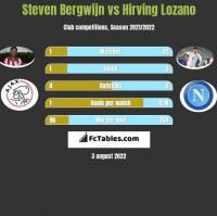 Steven Bergwijn vs Hirving Lozano h2h player stats
