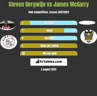 Steven Bergwijn vs James McGarry h2h player stats