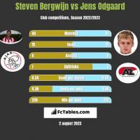 Steven Bergwijn vs Jens Odgaard h2h player stats