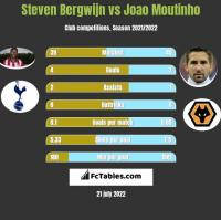 Steven Bergwijn vs Joao Moutinho h2h player stats