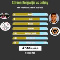 Steven Bergwijn vs Johny h2h player stats