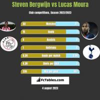 Steven Bergwijn vs Lucas Moura h2h player stats