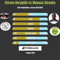 Steven Bergwijn vs Moussa Sissoko h2h player stats