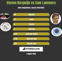 Steven Bergwijn vs Sam Lammers h2h player stats