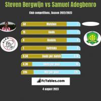 Steven Bergwijn vs Samuel Adegbenro h2h player stats
