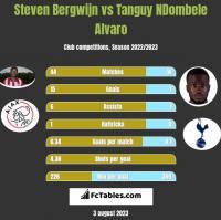 Steven Bergwijn vs Tanguy NDombele Alvaro h2h player stats