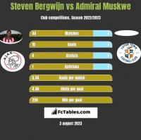 Steven Bergwijn vs Admiral Muskwe h2h player stats
