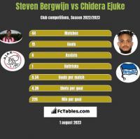 Steven Bergwijn vs Chidera Ejuke h2h player stats