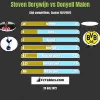 Steven Bergwijn vs Donyell Malen h2h player stats
