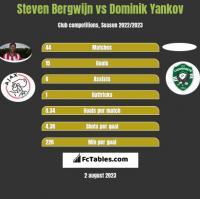 Steven Bergwijn vs Dominik Yankov h2h player stats
