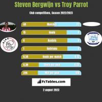 Steven Bergwijn vs Troy Parrot h2h player stats