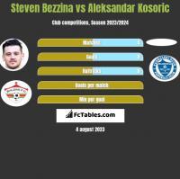 Steven Bezzina vs Aleksandar Kosoric h2h player stats