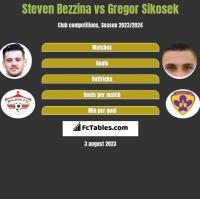 Steven Bezzina vs Gregor Sikosek h2h player stats