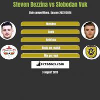 Steven Bezzina vs Slobodan Vuk h2h player stats