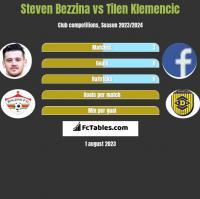 Steven Bezzina vs Tilen Klemencic h2h player stats