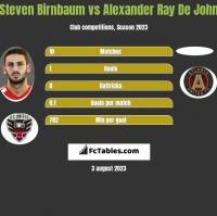 Steven Birnbaum vs Alexander Ray De John h2h player stats