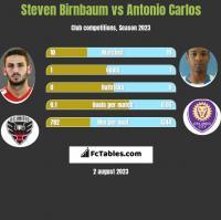 Steven Birnbaum vs Antonio Carlos h2h player stats