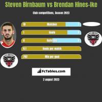 Steven Birnbaum vs Brendan Hines-Ike h2h player stats