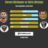 Steven Birnbaum vs Chris McCann h2h player stats