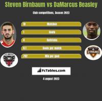 Steven Birnbaum vs DaMarcus Beasley h2h player stats