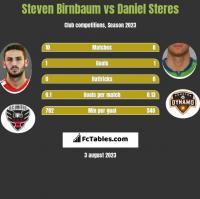 Steven Birnbaum vs Daniel Steres h2h player stats