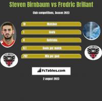 Steven Birnbaum vs Fredric Brillant h2h player stats