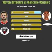 Steven Birnbaum vs Giancarlo Gonzalez h2h player stats