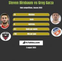 Steven Birnbaum vs Greg Garza h2h player stats