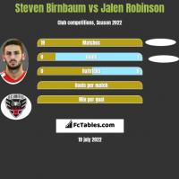 Steven Birnbaum vs Jalen Robinson h2h player stats