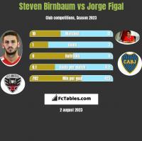 Steven Birnbaum vs Jorge Figal h2h player stats