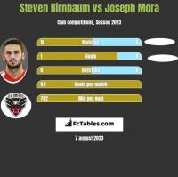 Steven Birnbaum vs Joseph Mora h2h player stats