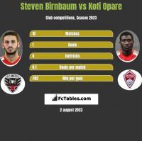Steven Birnbaum vs Kofi Opare h2h player stats
