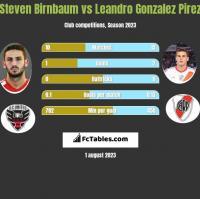 Steven Birnbaum vs Leandro Gonzalez Pirez h2h player stats